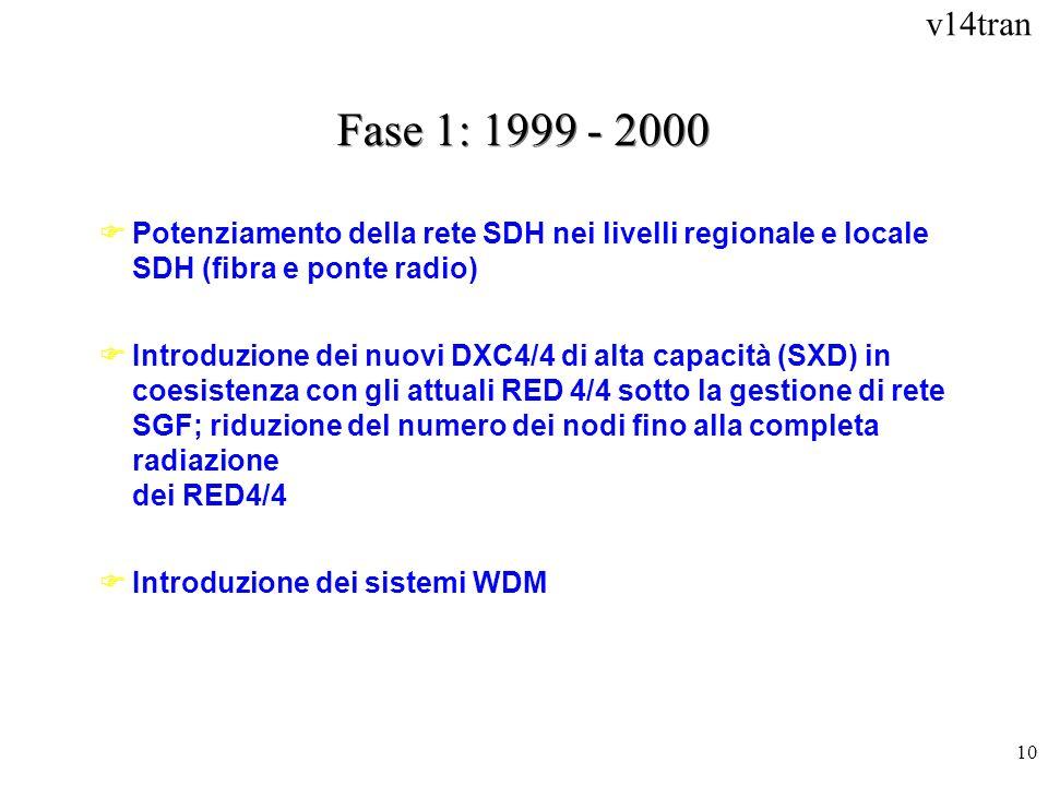 Fase 1: 1999 - 2000Potenziamento della rete SDH nei livelli regionale e locale SDH (fibra e ponte radio)