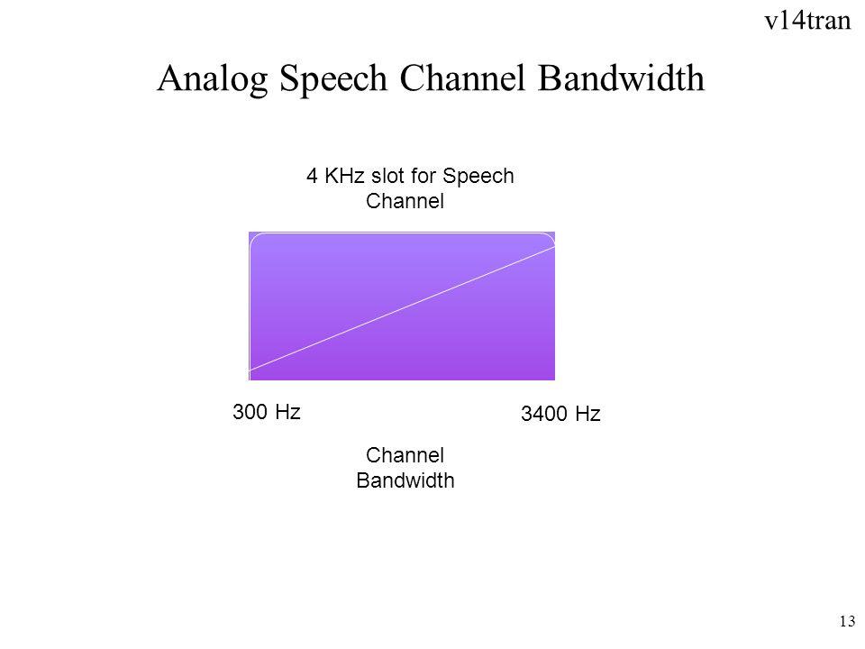 Analog Speech Channel Bandwidth