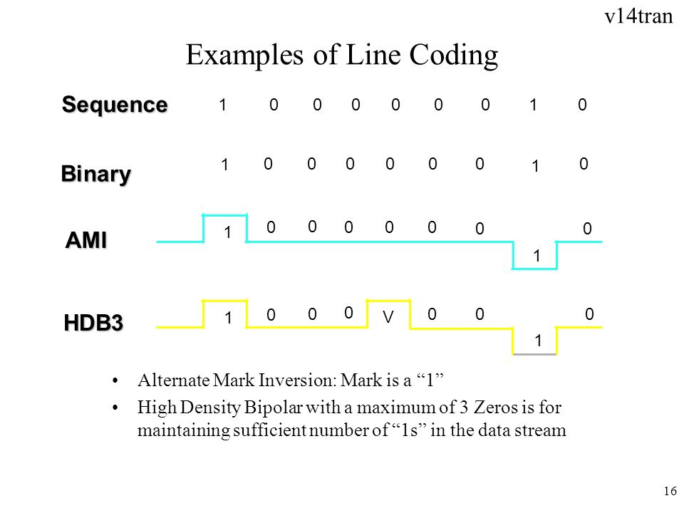 Examples of Line Coding