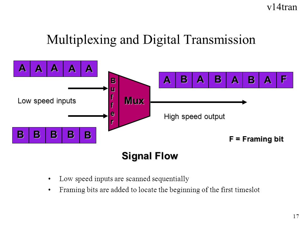 Multiplexing and Digital Transmission