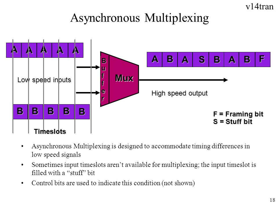 Asynchronous Multiplexing