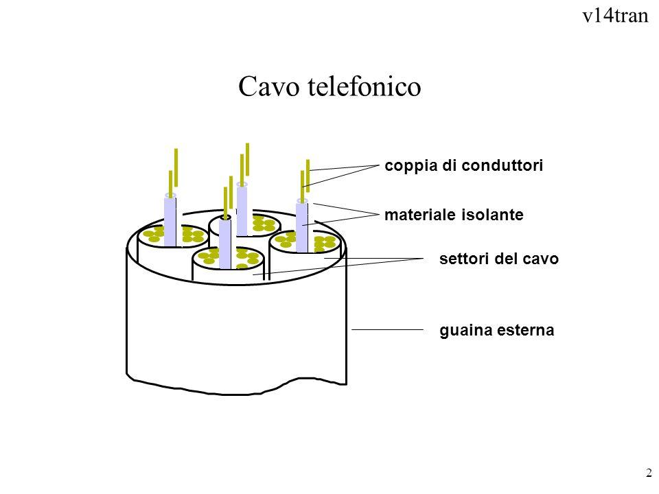 Cavo telefonico coppia di conduttori materiale isolante