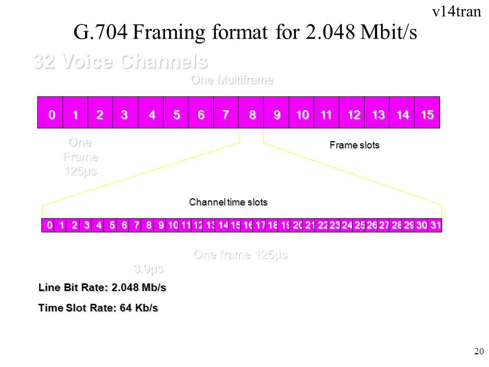 G.704 Framing format for 2.048 Mbit/s