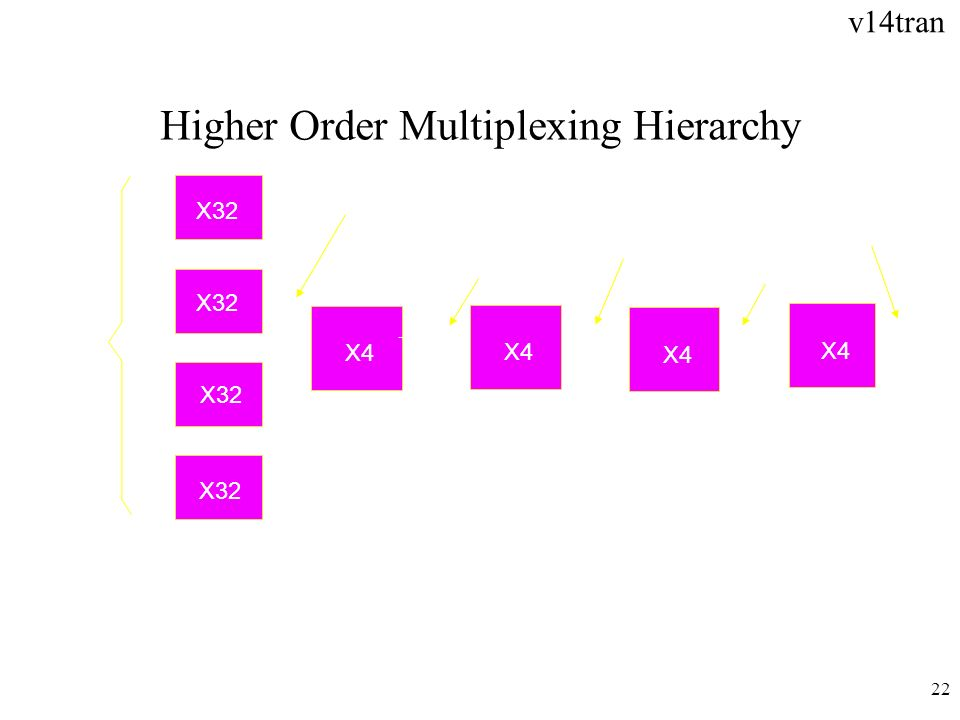 Higher Order Multiplexing Hierarchy