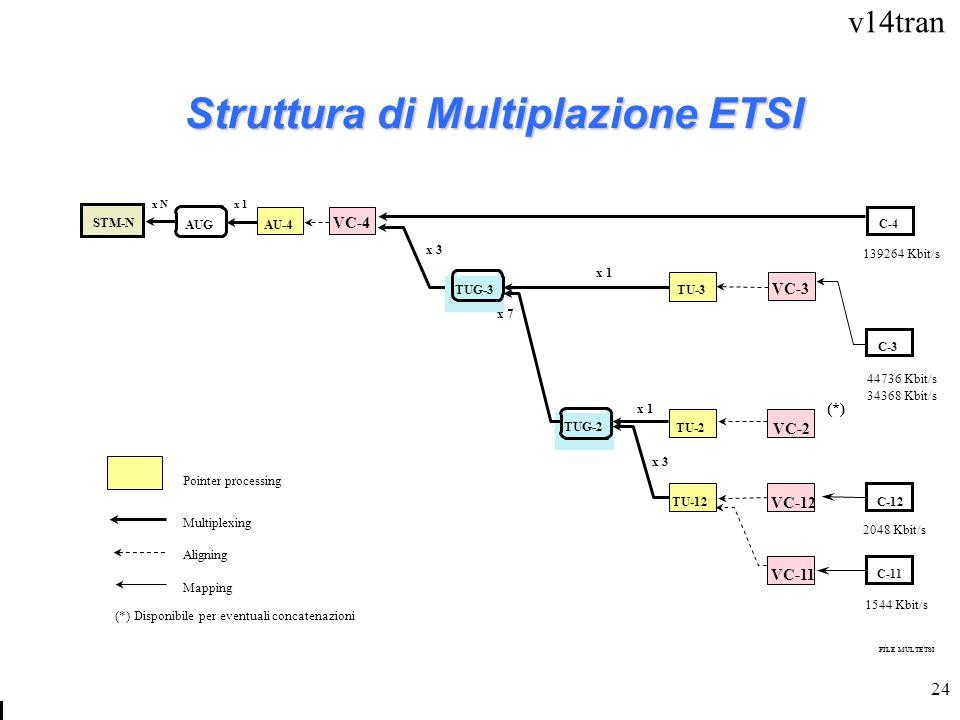 Struttura di Multiplazione ETSI