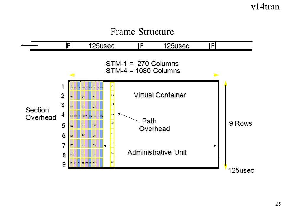 Frame Structure 125usec 125usec STM-1 = 270 Columns