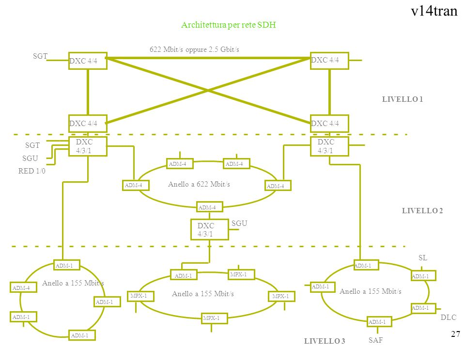 Architettura per rete SDH