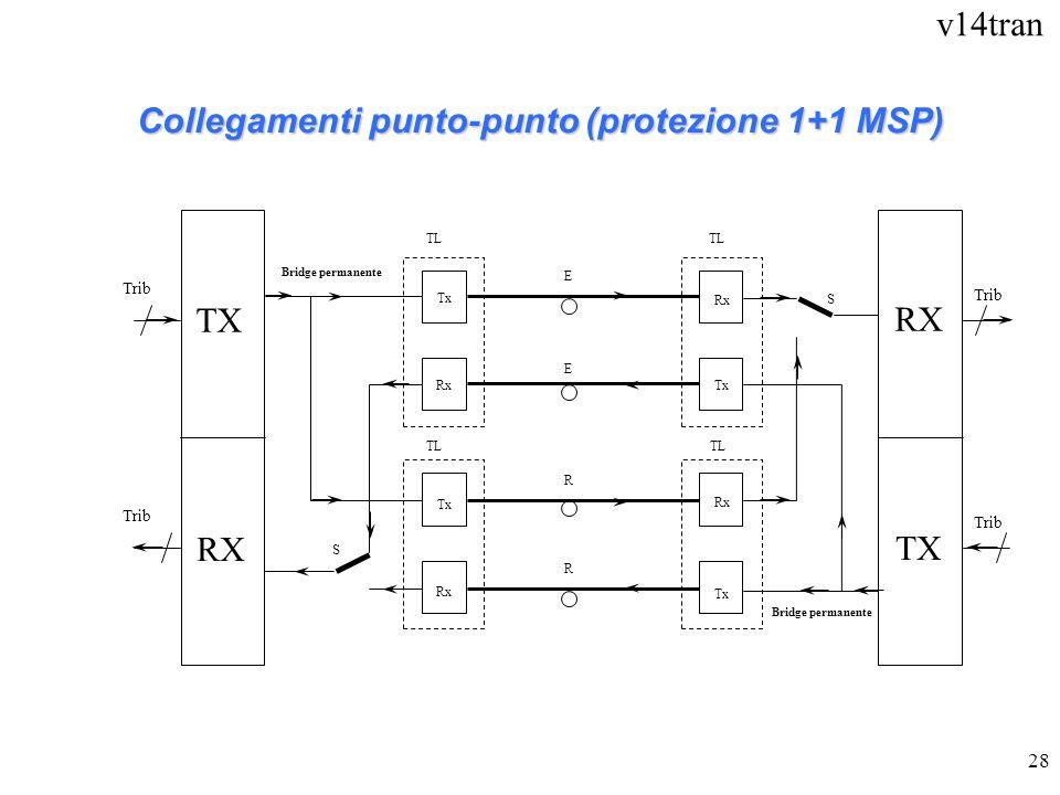 Collegamenti punto-punto (protezione 1+1 MSP)