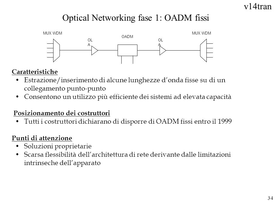 Optical Networking fase 1: OADM fissi