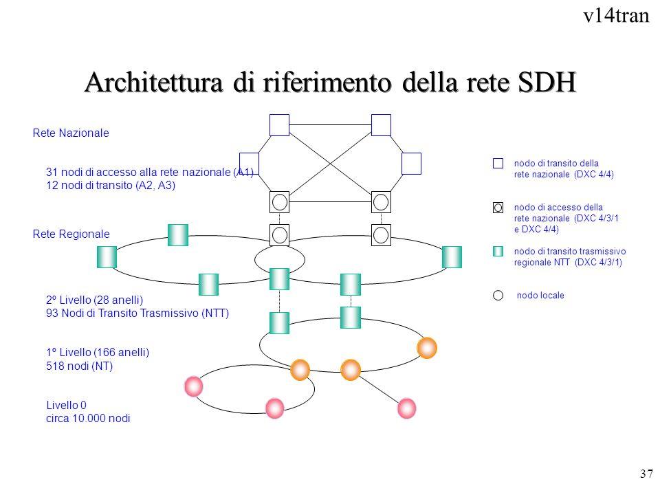 Architettura di riferimento della rete SDH