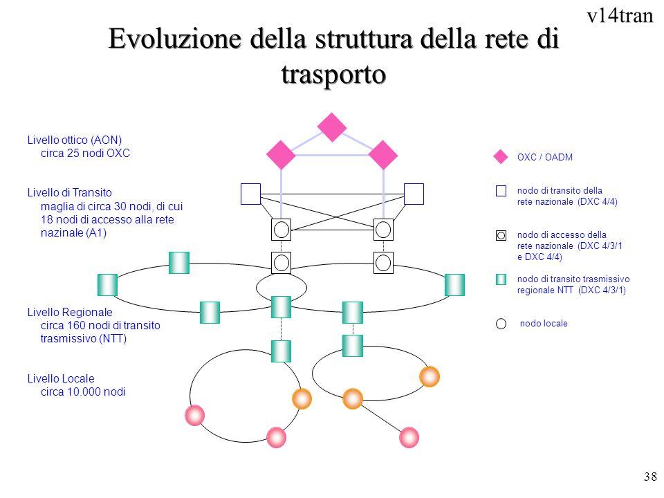 Evoluzione della struttura della rete di trasporto