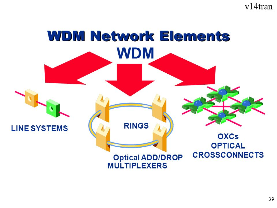 WDM WDM Network Elements RINGS LINE SYSTEMS OXCs OPTICAL CROSSCONNECTS