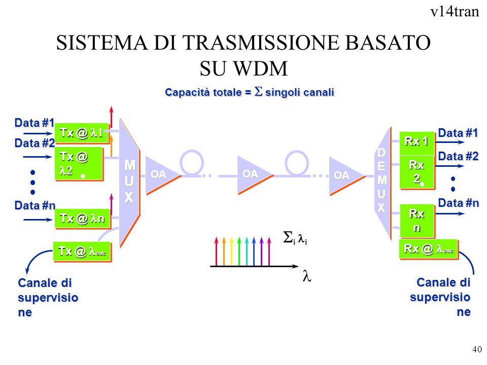 SISTEMA DI TRASMISSIONE BASATO SU WDM