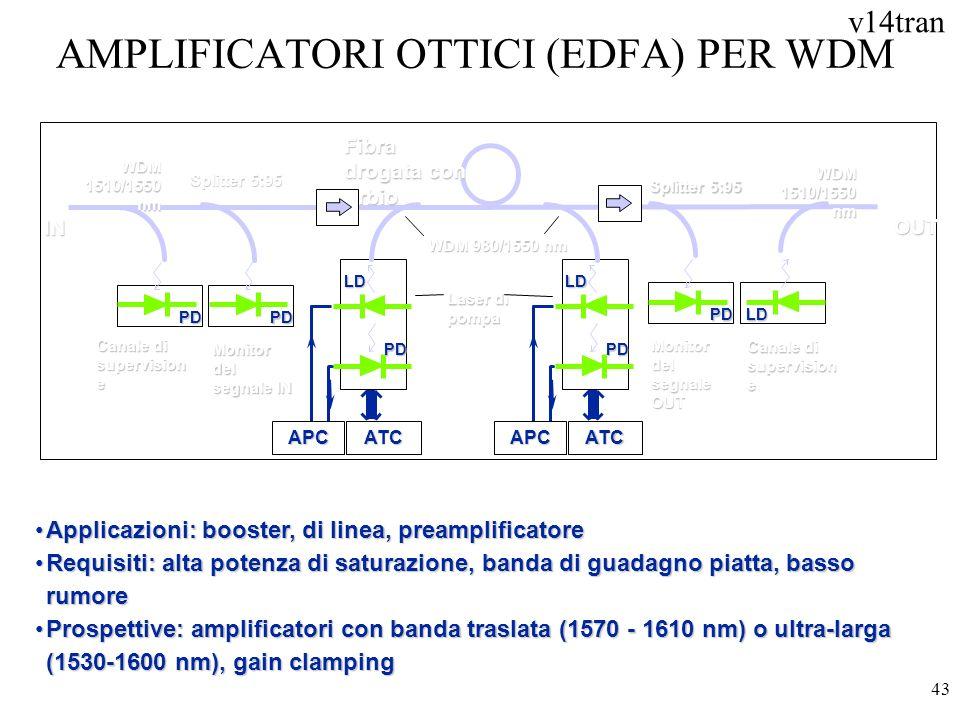 AMPLIFICATORI OTTICI (EDFA) PER WDM