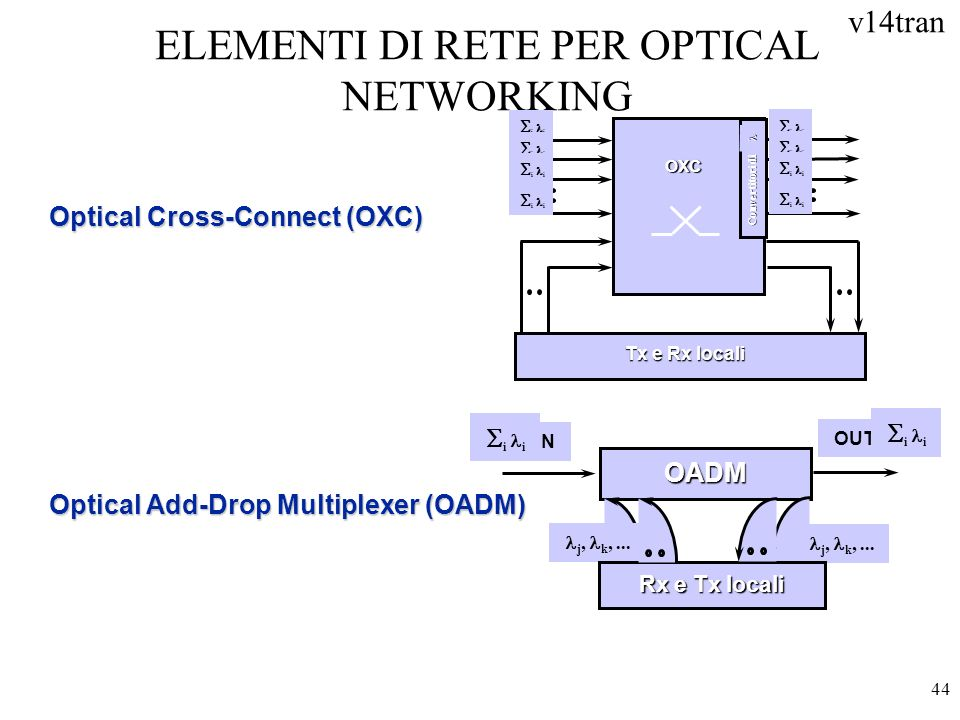 ELEMENTI DI RETE PER OPTICAL NETWORKING