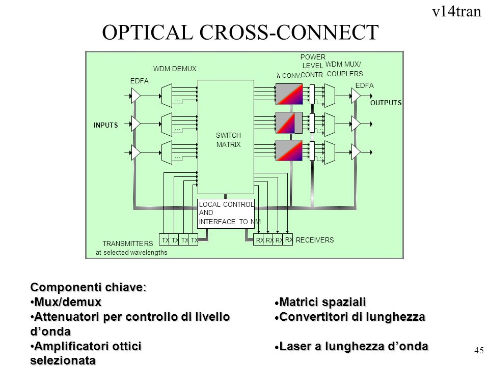 OPTICAL CROSS-CONNECT