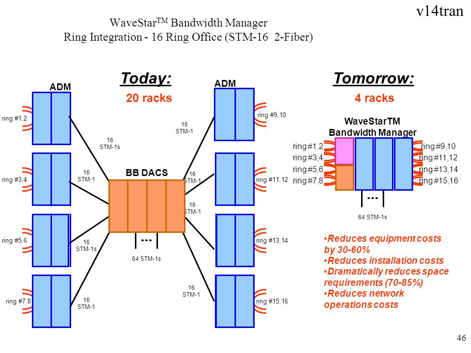 WaveStarTM Bandwidth Manager Ring Integration - 16 Ring Office (STM-16 2-Fiber)
