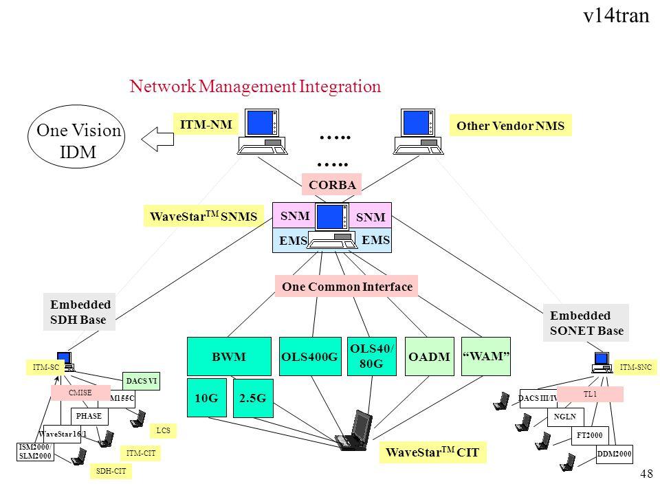 Network Management Integration