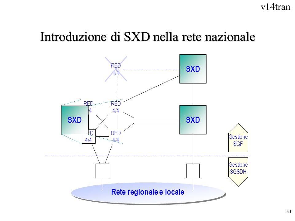 Introduzione di SXD nella rete nazionale