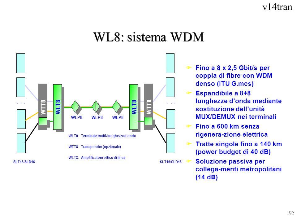 WL8: sistema WDMFino a 8 x 2,5 Gbit/s per coppia di fibre con WDM denso (ITU G.mcs)