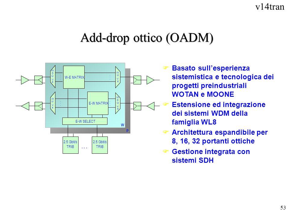 Add-drop ottico (OADM)