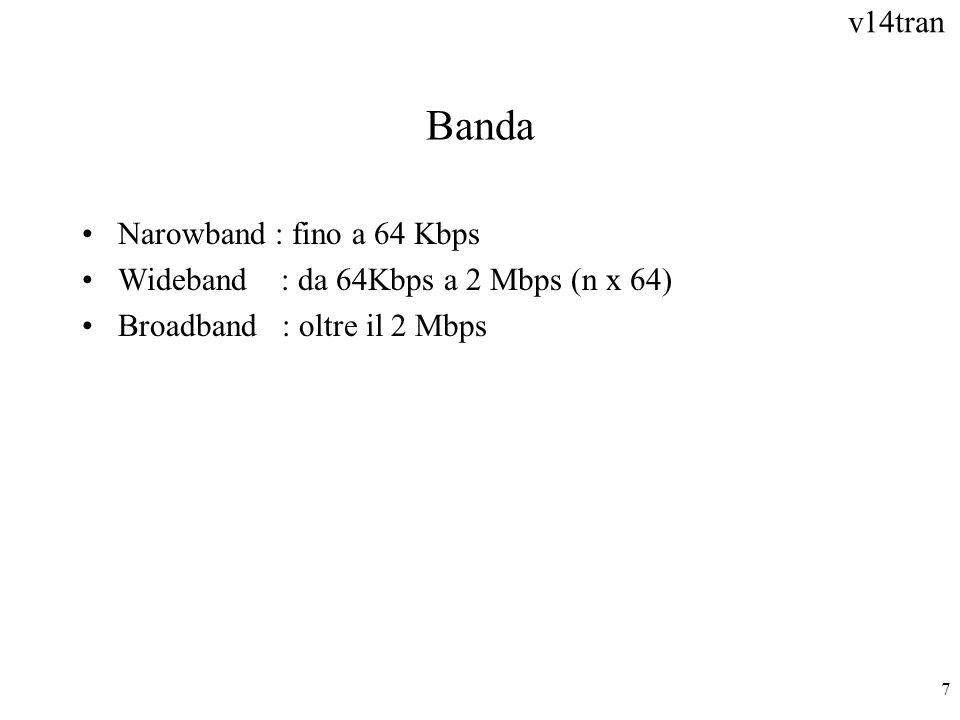 Banda Narowband : fino a 64 Kbps