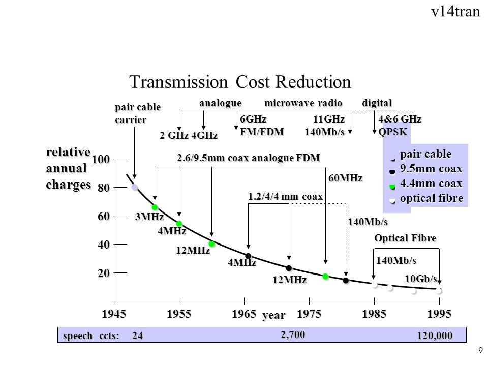 Transmission Cost Reduction