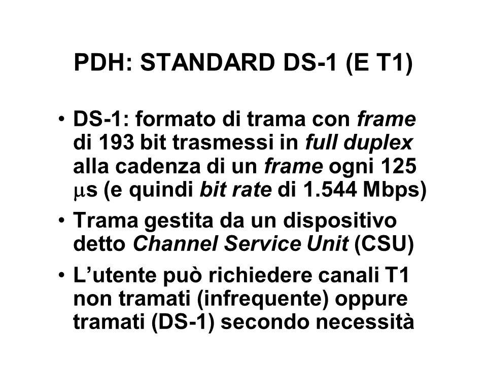 PDH: STANDARD DS-1 (E T1)