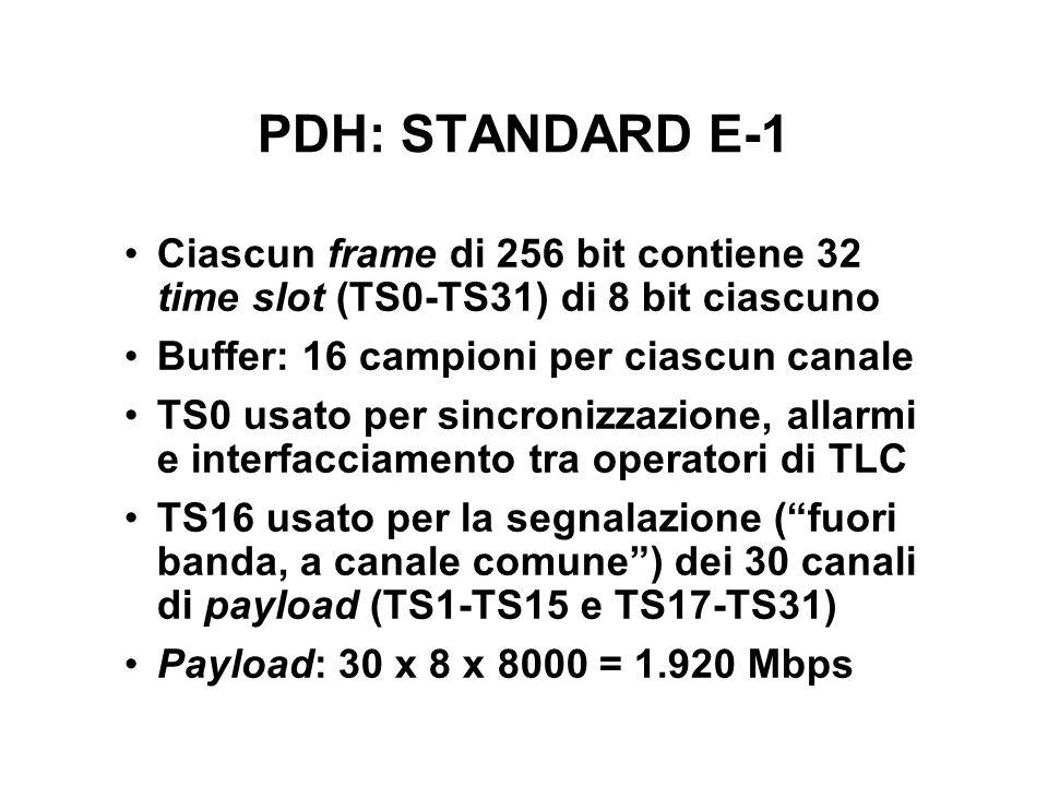 PDH: STANDARD E-1 Ciascun frame di 256 bit contiene 32 time slot (TS0-TS31) di 8 bit ciascuno. Buffer: 16 campioni per ciascun canale.
