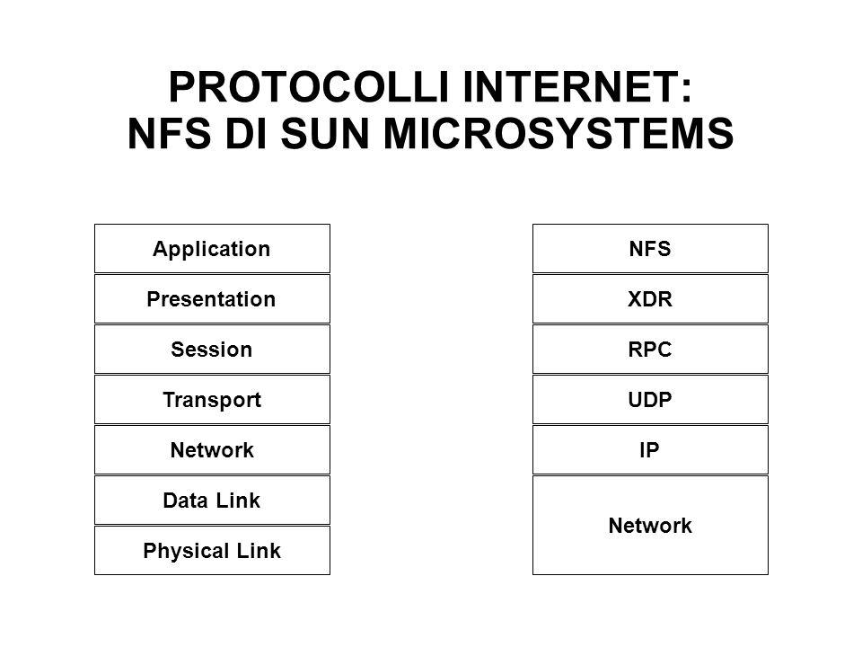 PROTOCOLLI INTERNET: NFS DI SUN MICROSYSTEMS