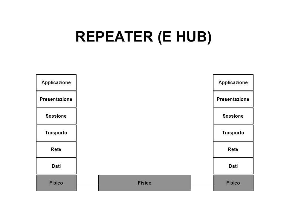 REPEATER (E HUB) Applicazione Applicazione Presentazione Presentazione