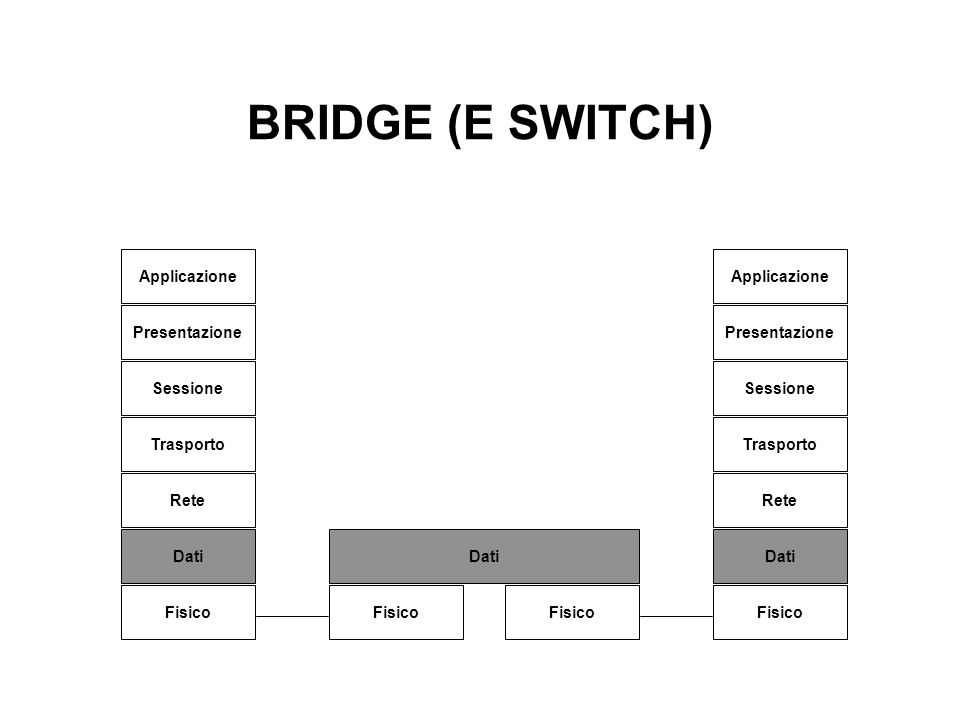 BRIDGE (E SWITCH) Applicazione Applicazione Presentazione