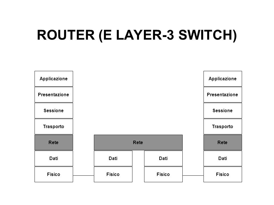 ROUTER (E LAYER-3 SWITCH)