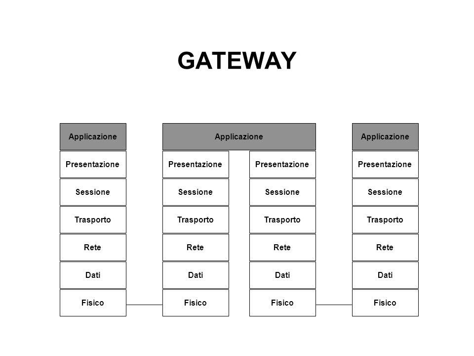 GATEWAY Applicazione Applicazione Applicazione Presentazione