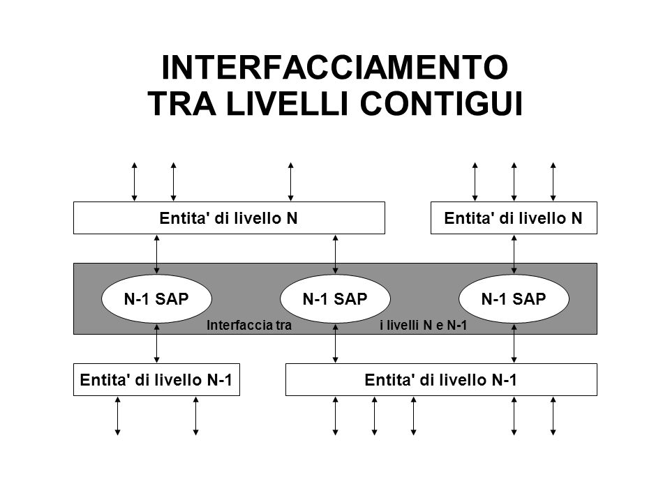 INTERFACCIAMENTO TRA LIVELLI CONTIGUI