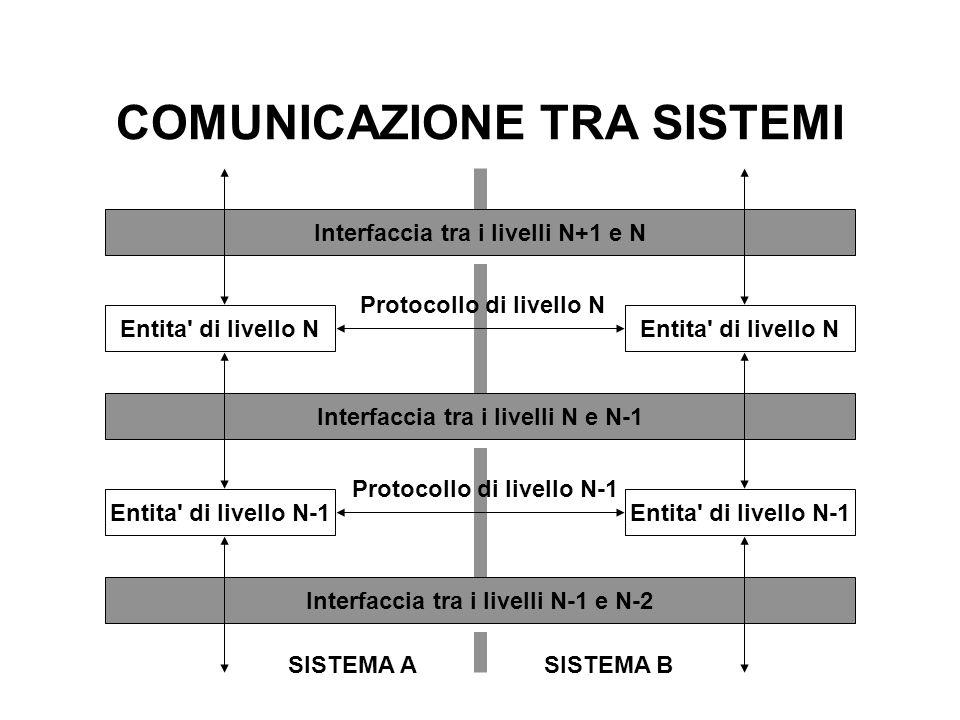 COMUNICAZIONE TRA SISTEMI