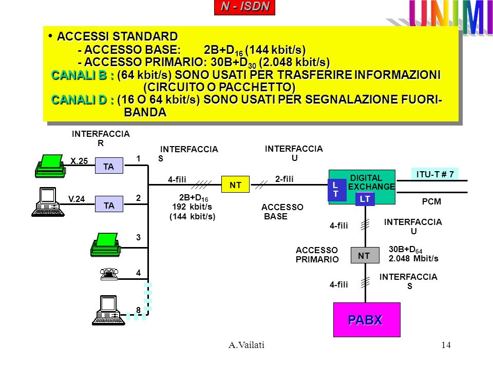 ACCESSI STANDARD PABX N - ISDN - ACCESSO BASE: 2B+D16 (144 kbit/s)
