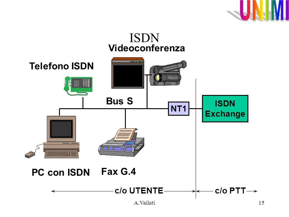ISDN Videoconferenza Telefono ISDN Bus S Fax G.4 PC con ISDN ISDN