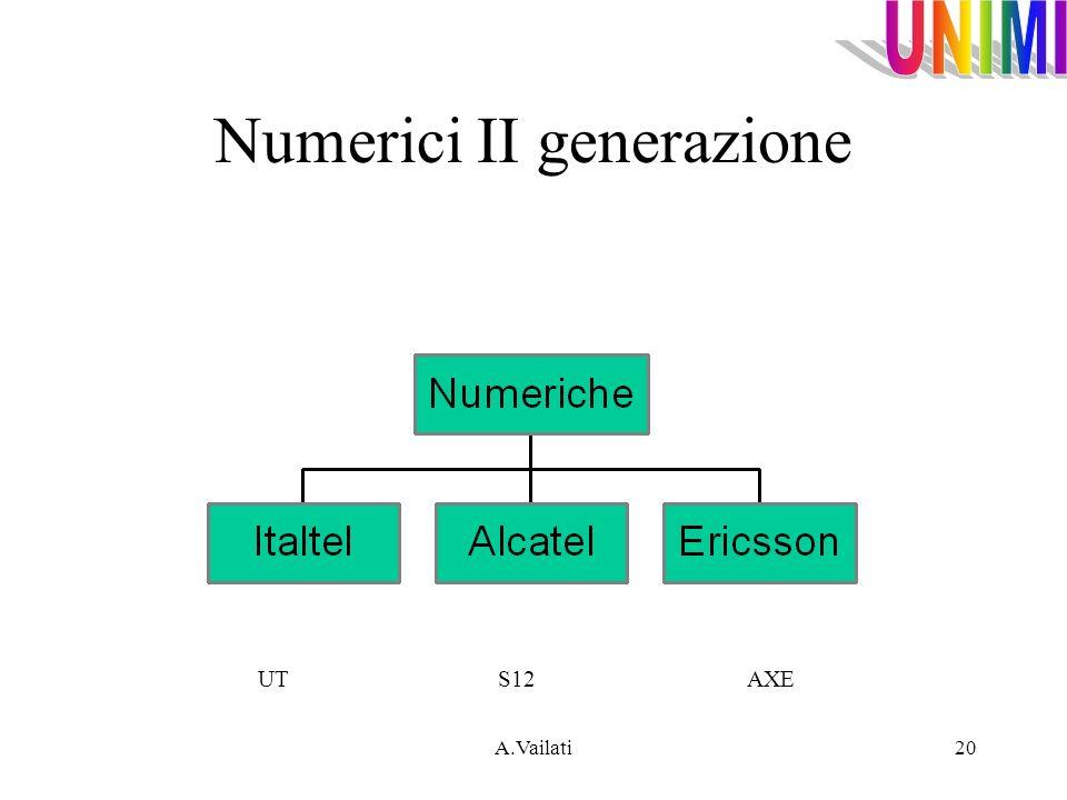 Numerici II generazione