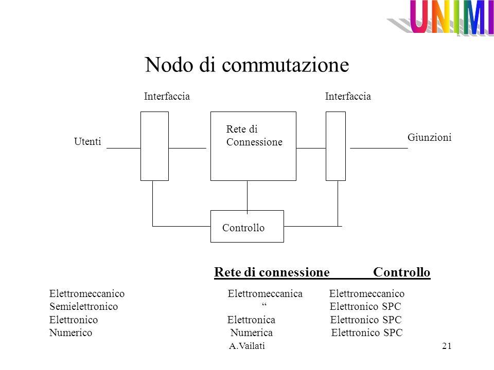Nodo di commutazione Rete di connessione Controllo Interfaccia