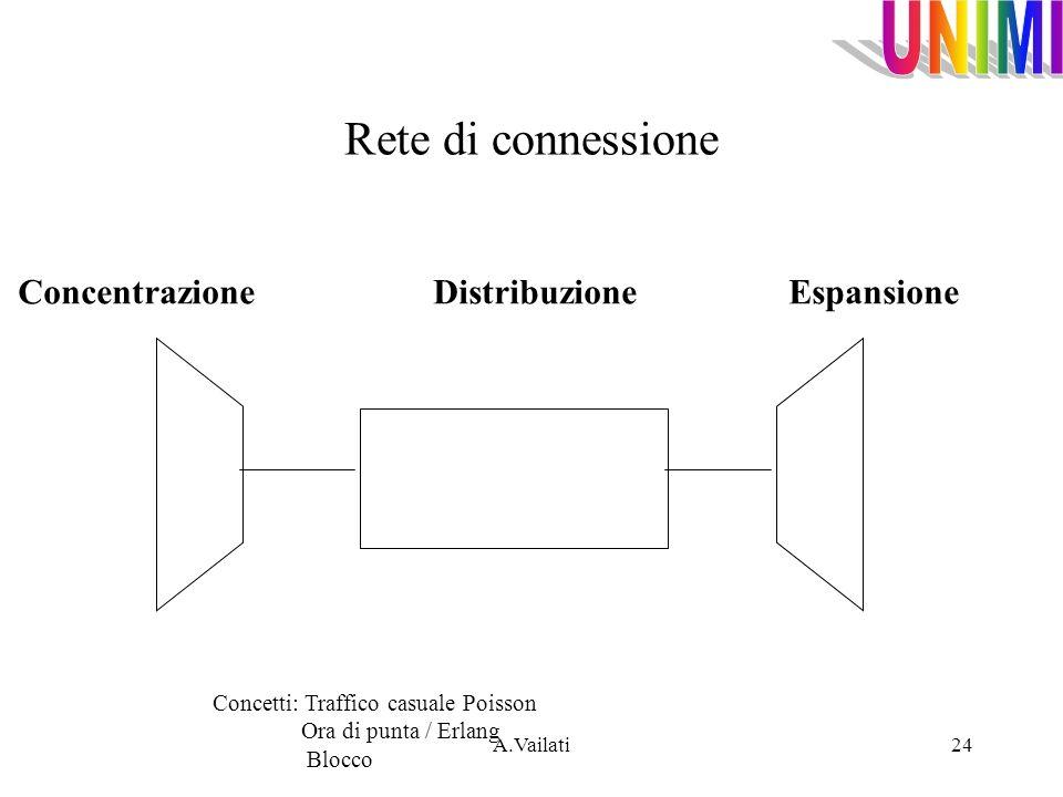 Rete di connessione Concentrazione Distribuzione Espansione