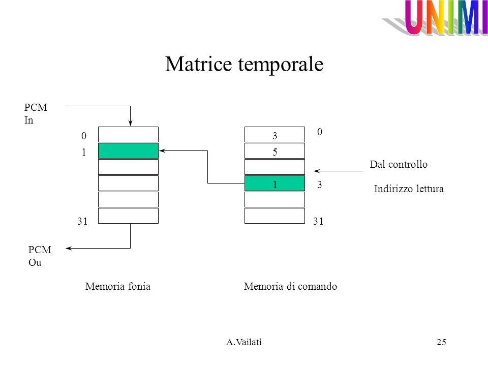 Matrice temporale PCM In 3 1 5 Dal controllo 1 3 Indirizzo lettura 31