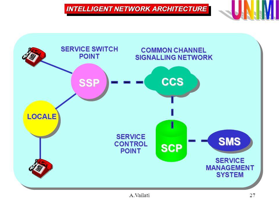 INTELLIGENT NETWORK ARCHITECTURE