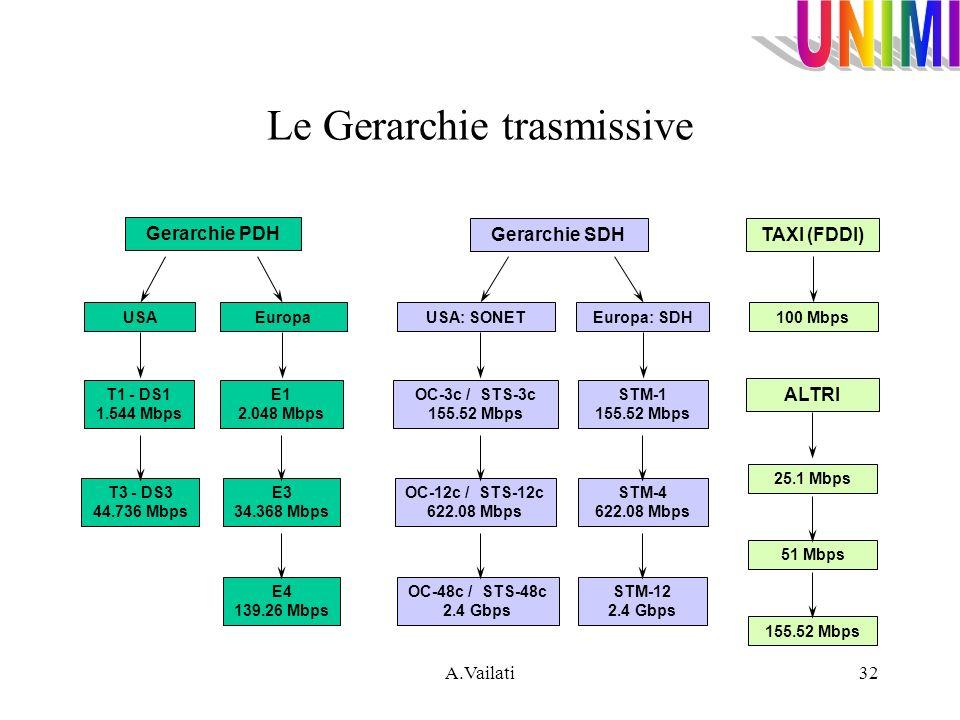 Le Gerarchie trasmissive