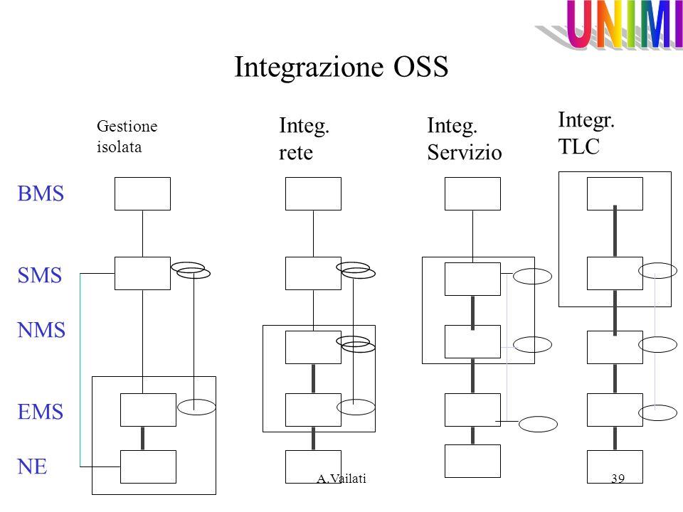 Integrazione OSS Integr. TLC Integ. rete Integ. Servizio BMS SMS NMS