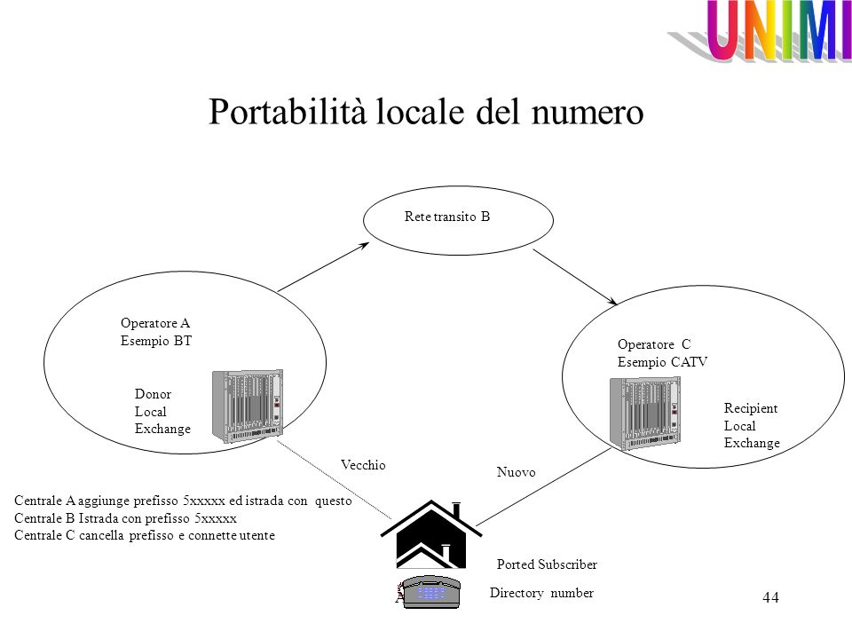 Portabilità locale del numero