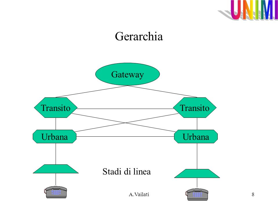 Gerarchia Gateway Transito Transito Urbana Urbana Stadi di linea