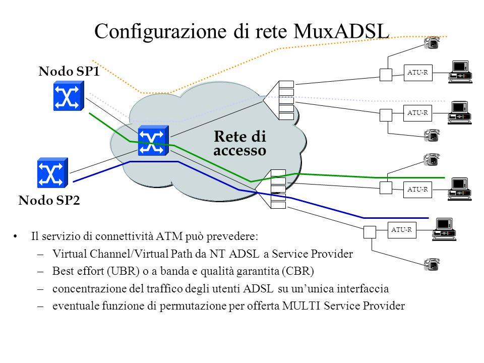 Configurazione di rete MuxADSL