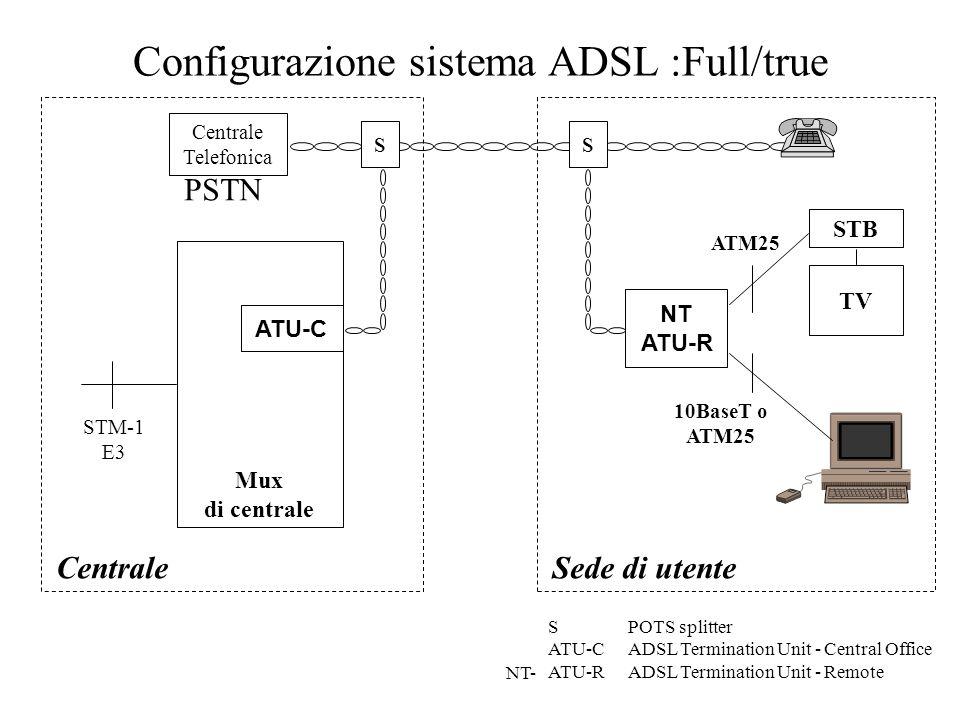 Configurazione sistema ADSL :Full/true