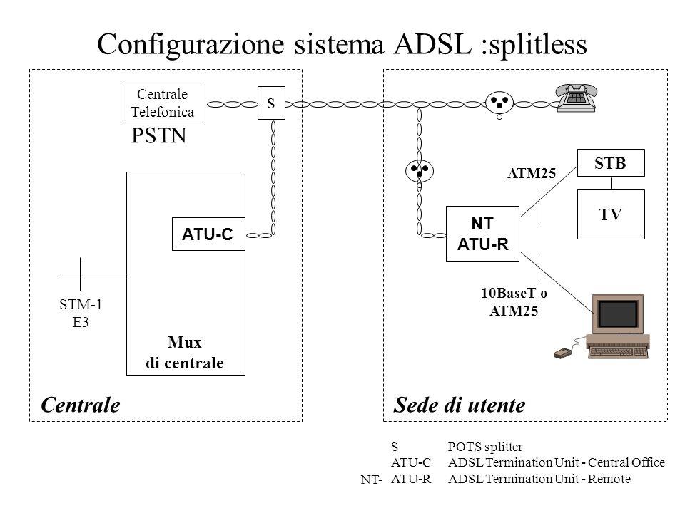 Configurazione sistema ADSL :splitless